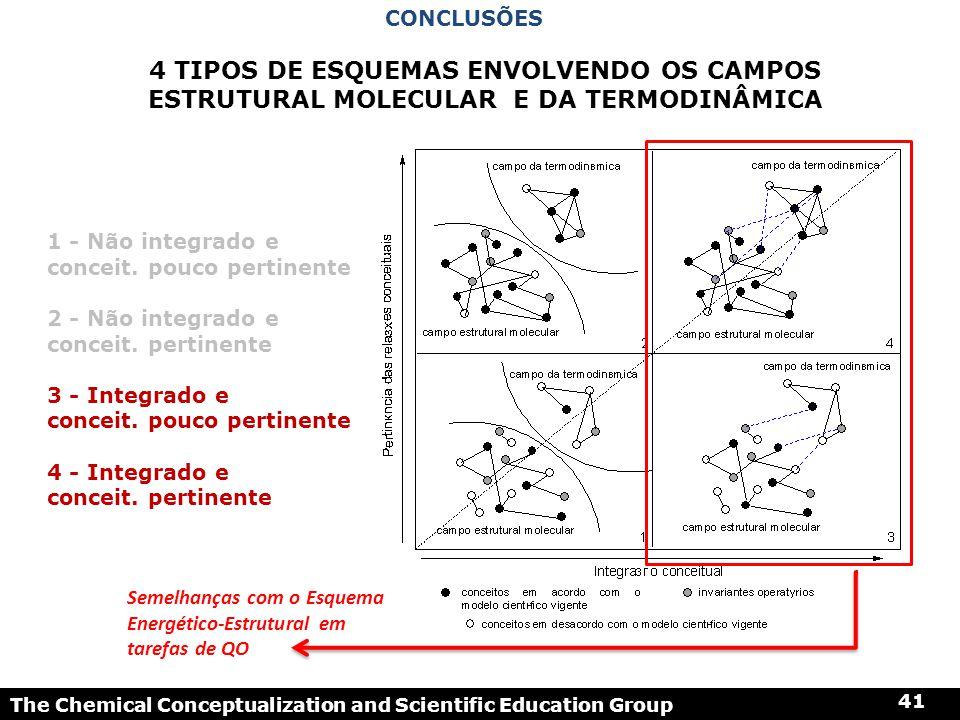 The Chemical Conceptualization and Scientific Education Group 41 1 - Não integrado e conceit. pouco pertinente 2 - Não integrado e conceit. pertinente