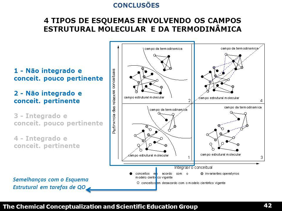 The Chemical Conceptualization and Scientific Education Group 42 1 - Não integrado e conceit. pouco pertinente 2 - Não integrado e conceit. pertinente