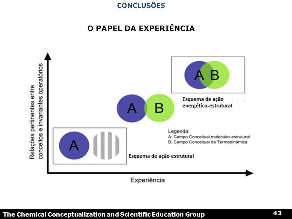 The Chemical Conceptualization and Scientific Education Group 43 O PAPEL DA EXPERIÊNCIA CONCLUSÕES