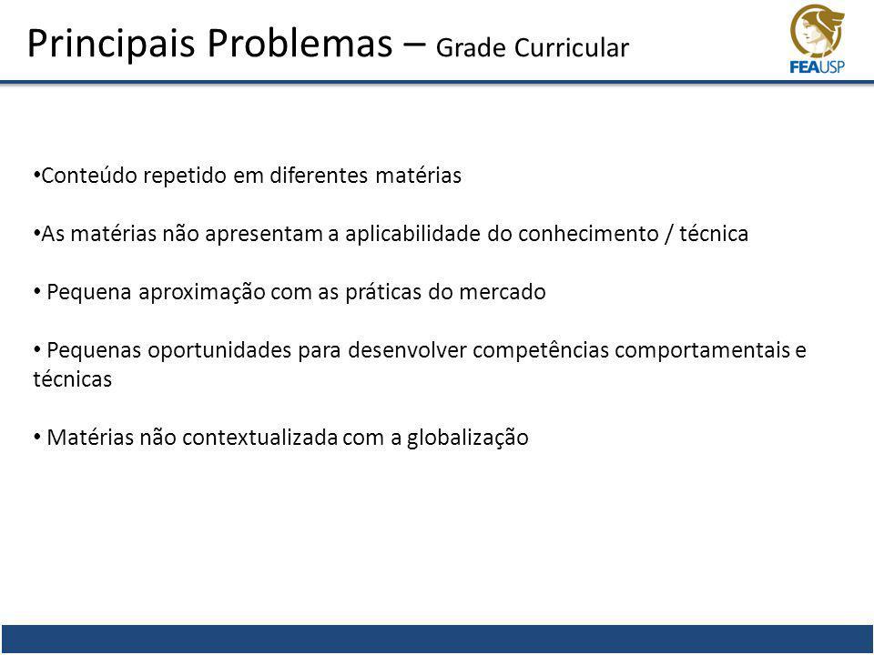 Principais Problemas – Grade Curricular Conteúdo repetido em diferentes matérias As matérias não apresentam a aplicabilidade do conhecimento / técnica