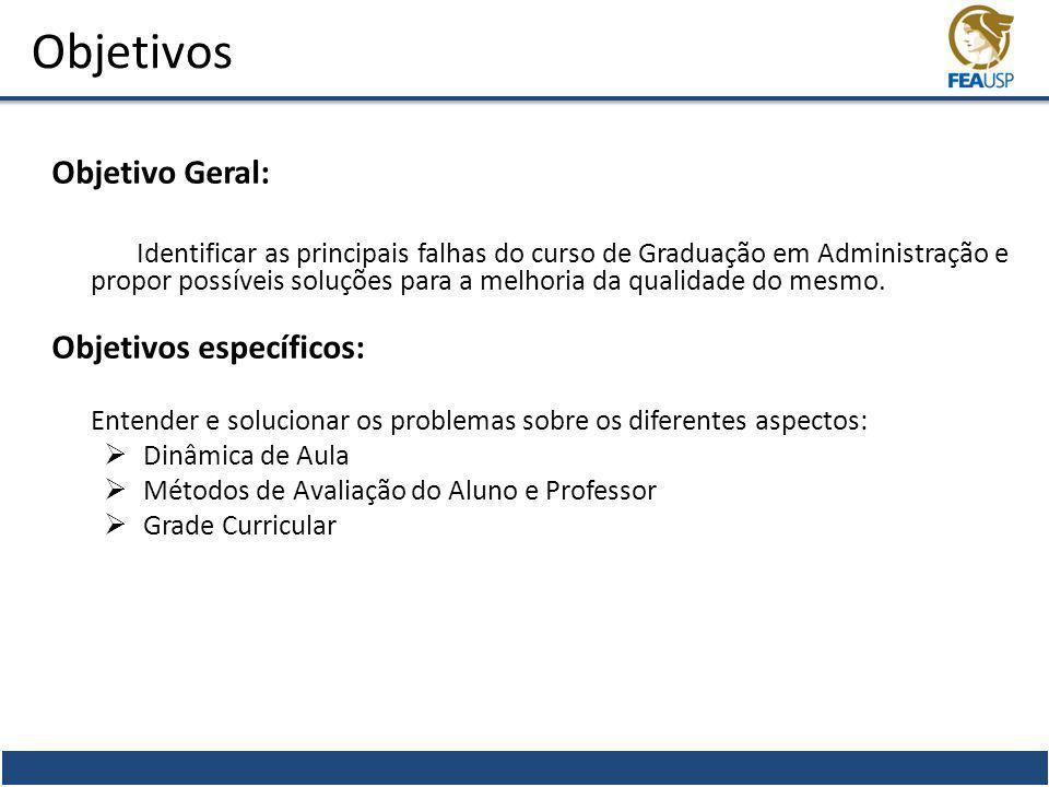 Objetivos Objetivo Geral: Identificar as principais falhas do curso de Graduação em Administração e propor possíveis soluções para a melhoria da quali