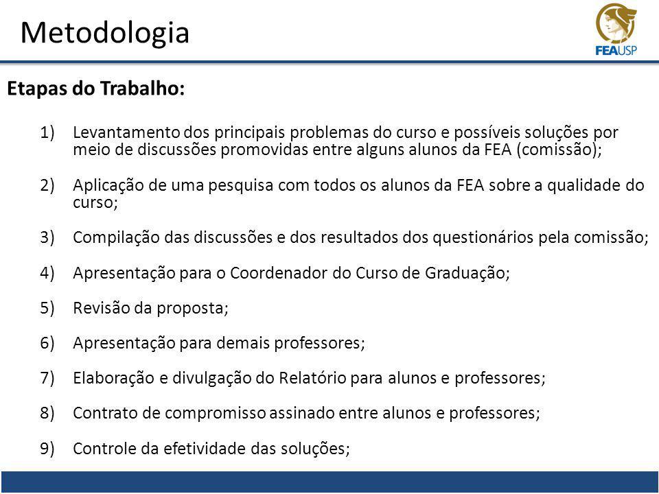 Metodologia Etapas do Trabalho: 1)Levantamento dos principais problemas do curso e possíveis soluções por meio de discussões promovidas entre alguns a