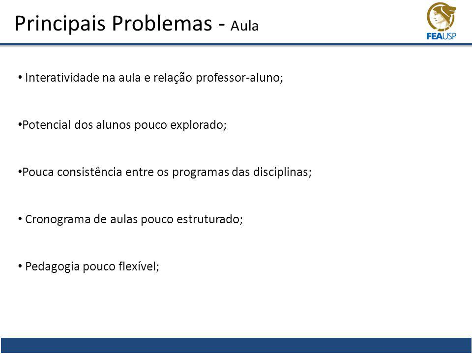 Principais Problemas - Aula Interatividade na aula e relação professor-aluno; Potencial dos alunos pouco explorado; Pouca consistência entre os progra