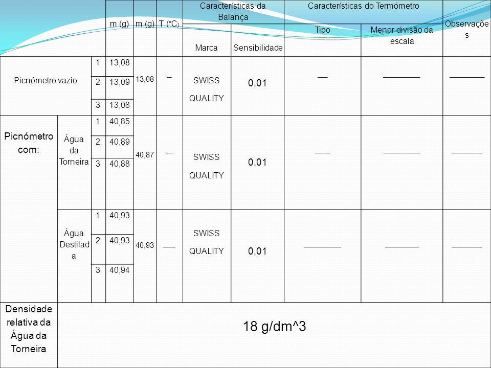 m (g) T (°C ) Características da Balança Características do Termómetro Observaçõe s MarcaSensibilidade Tipo Menor divisão da escala Picnómetro vazio 1