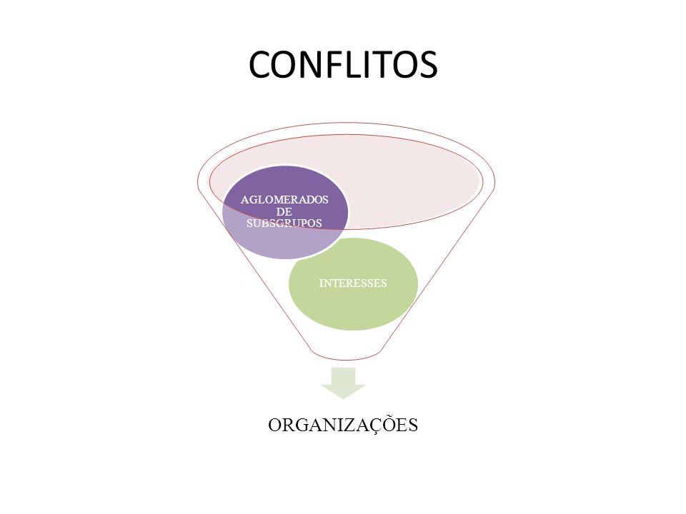 CONFLITOS  As organizações deveriam ser representadas por estruturas cooperativas e harmoniosas, os conflitos surgem apenas excepcionalmente em função das diferenças de personalidade ou mal-entendidos; eles são muito comuns, tanto dentro quanto fora das organizações