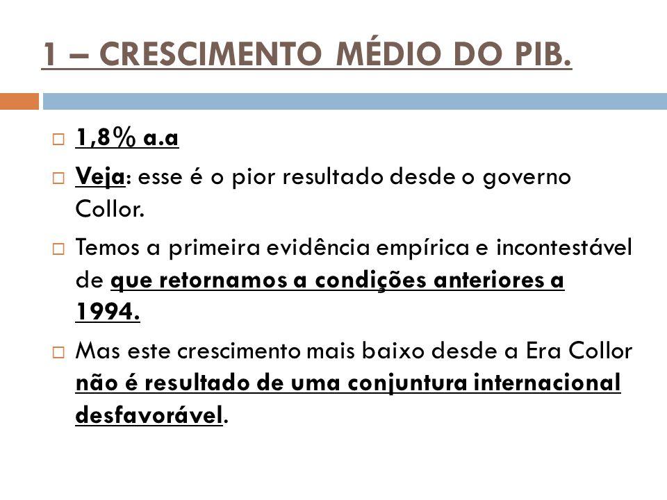 1 – CRESCIMENTO MÉDIO DO PIB. 1,8% a.a  Veja: esse é o pior resultado desde o governo Collor.