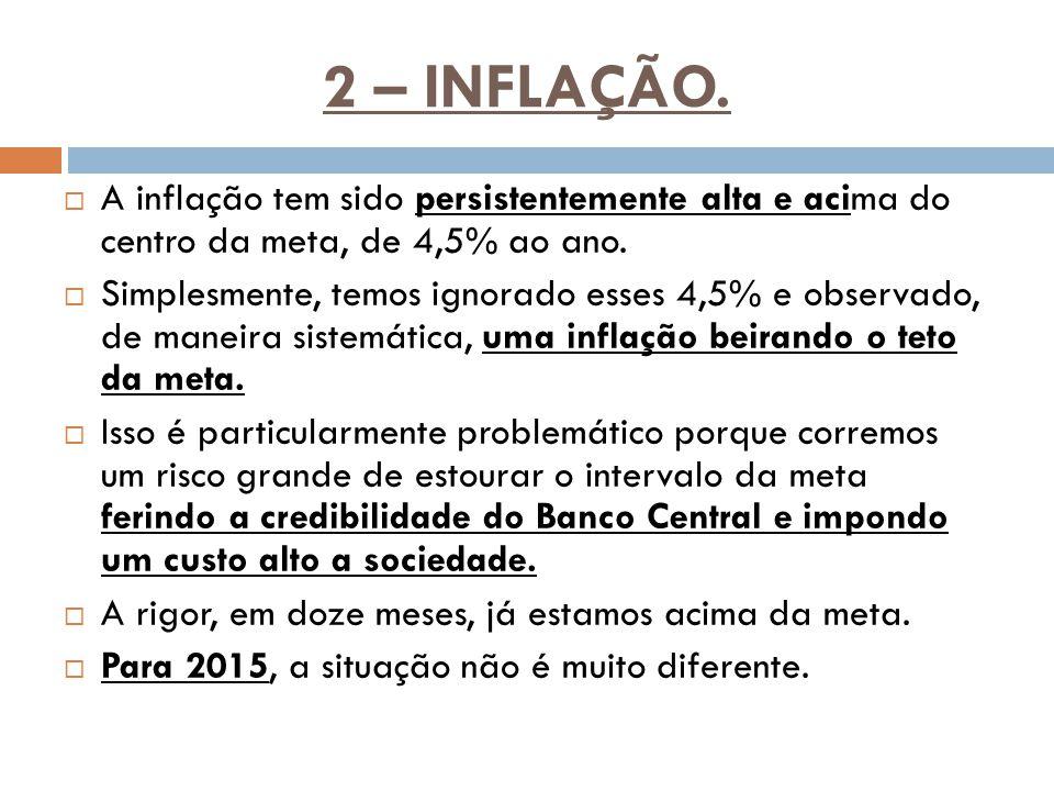 2 – INFLAÇÃO.  A inflação tem sido persistentemente alta e acima do centro da meta, de 4,5% ao ano.  Simplesmente, temos ignorado esses 4,5% e obser