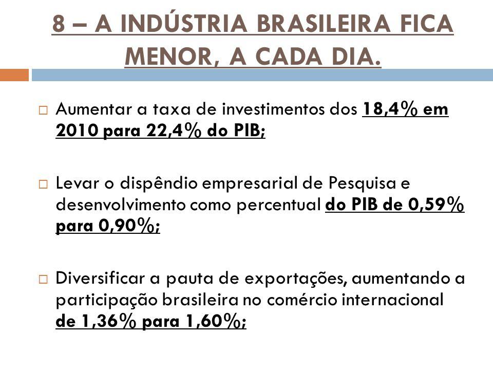 8 – A INDÚSTRIA BRASILEIRA FICA MENOR, A CADA DIA.  Aumentar a taxa de investimentos dos 18,4% em 2010 para 22,4% do PIB;  Levar o dispêndio empresa