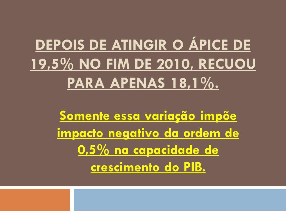 DEPOIS DE ATINGIR O ÁPICE DE 19,5% NO FIM DE 2010, RECUOU PARA APENAS 18,1%. Somente essa variação impõe impacto negativo da ordem de 0,5% na capacida