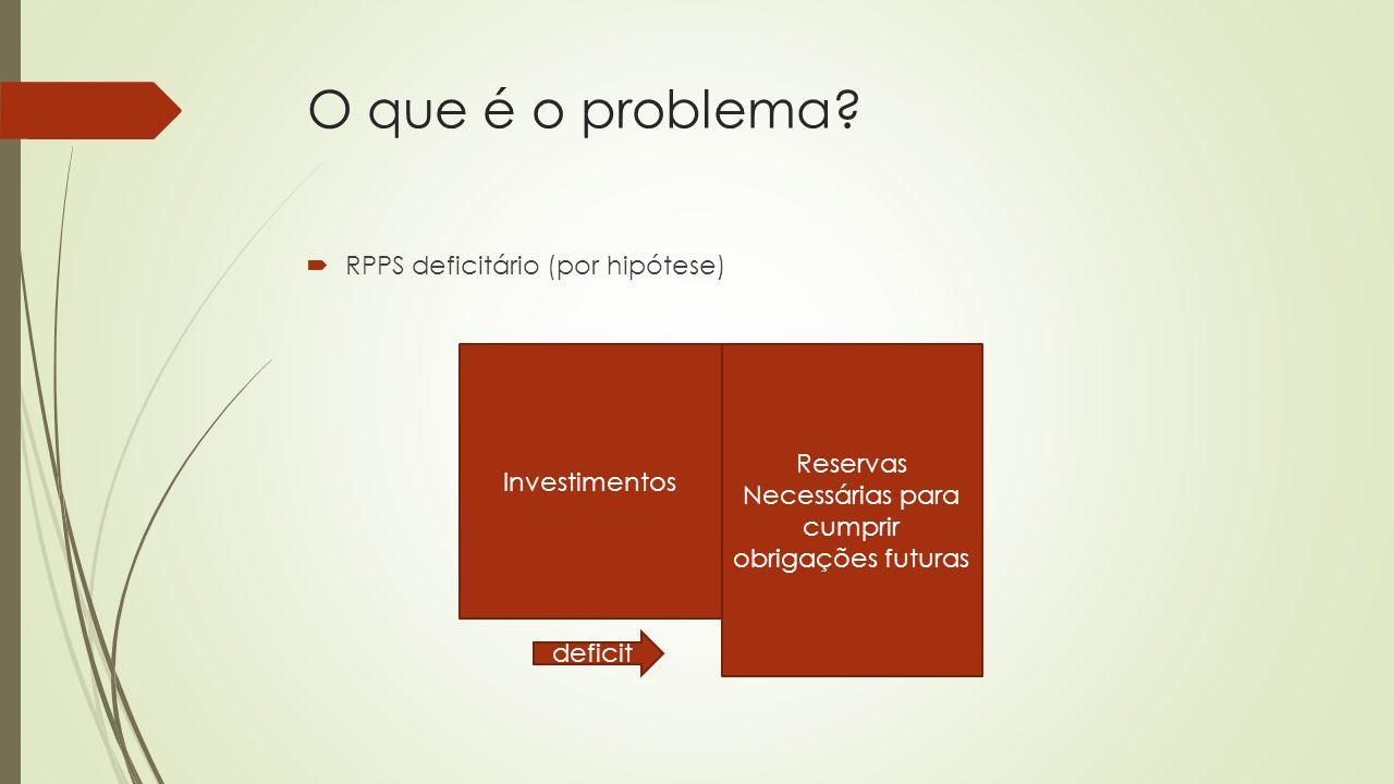 O que é o problema?  RPPS deficitário (por hipótese) Investimentos Reservas Necessárias para cumprir obrigações futuras deficit