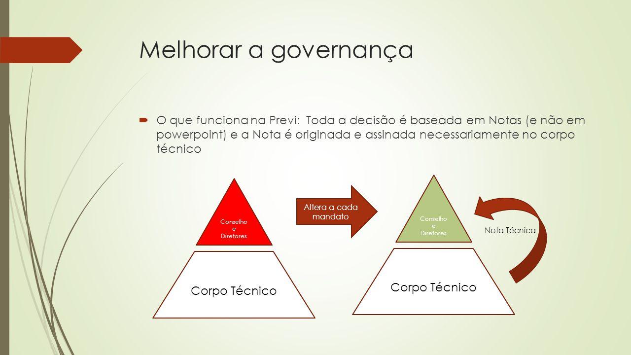 Melhorar a governança  O que funciona na Previ: Toda a decisão é baseada em Notas (e não em powerpoint) e a Nota é originada e assinada necessariamen