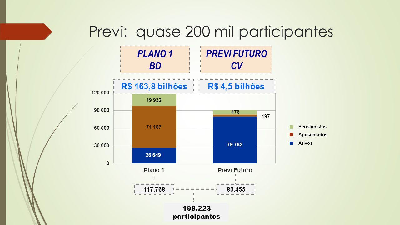 Pensionistas Aposentados Ativos 198.223 participantes 117.76880.455 R$ 163,8 bilhõesR$ 4,5 bilhões PLANO 1 BD PREVI FUTURO CV Previ: quase 200 mil par