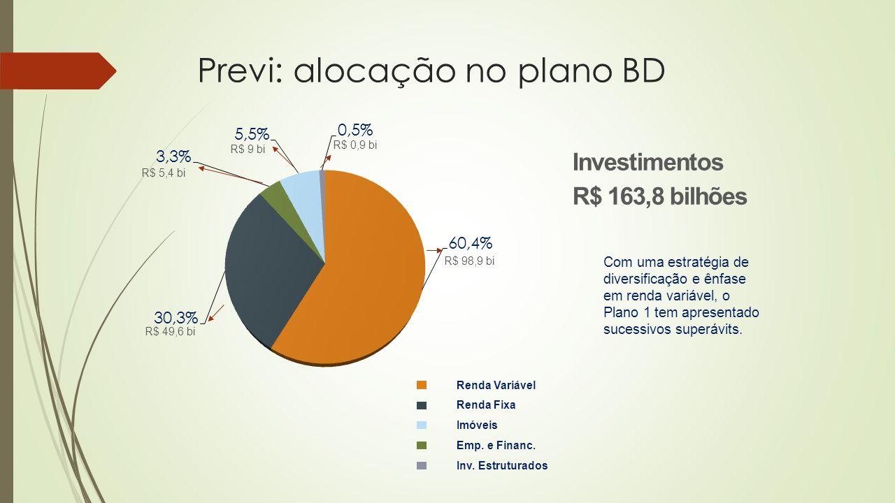 Com uma estratégia de diversificação e ênfase em renda variável, o Plano 1 tem apresentado sucessivos superávits. Renda Variável Renda Fixa Imóveis Em