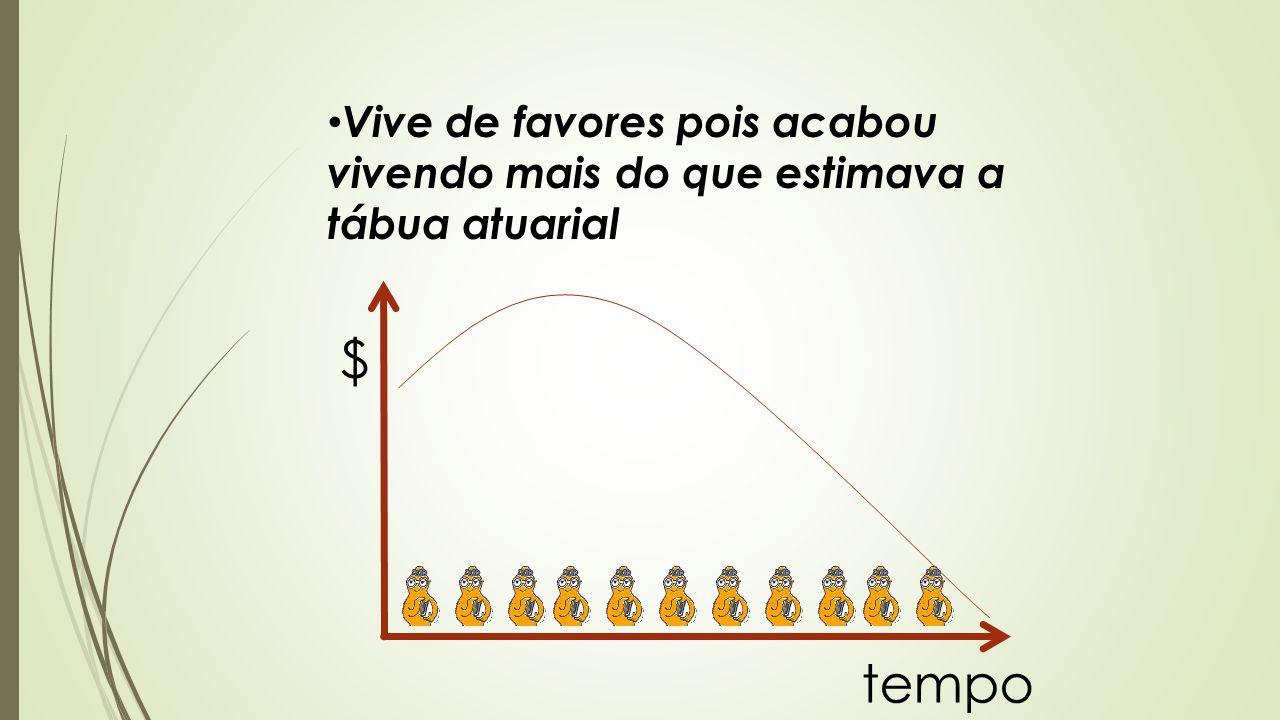 tempo $ Vive de favores pois acabou vivendo mais do que estimava a tábua atuarial