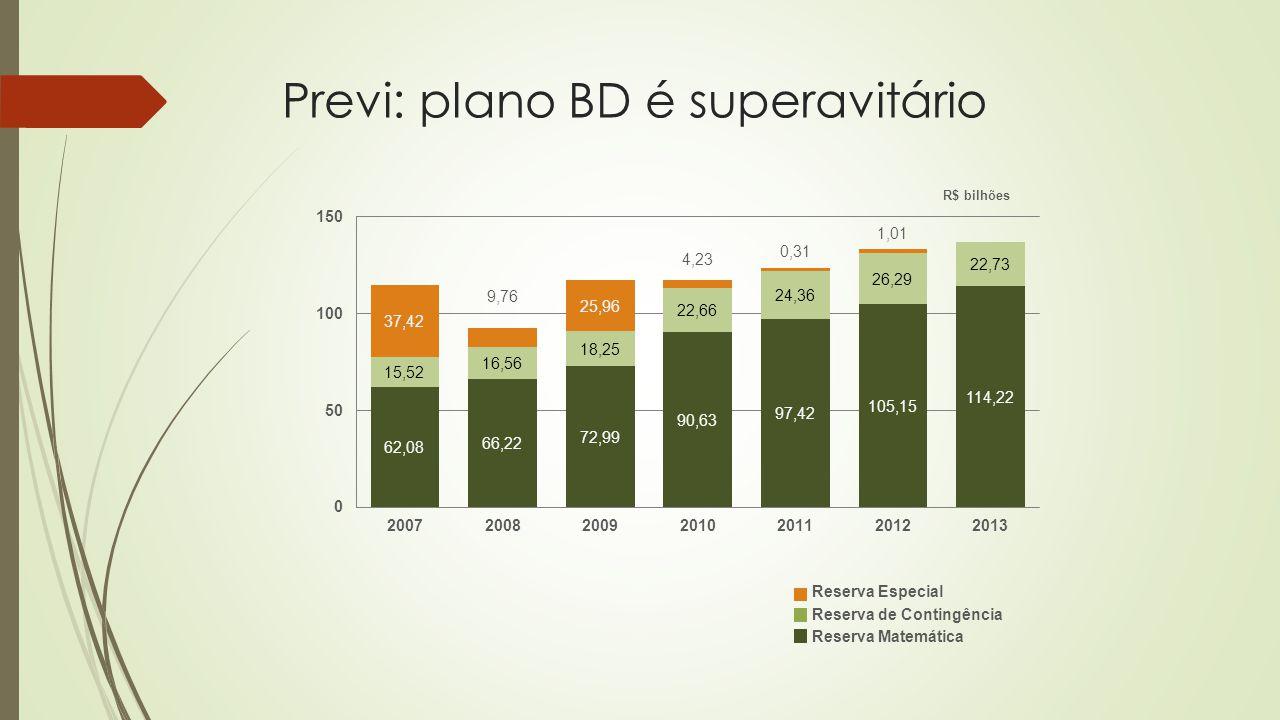 Previ: plano BD é superavitário R$ bilhões Reserva Especial Reserva de Contingência Reserva Matemática