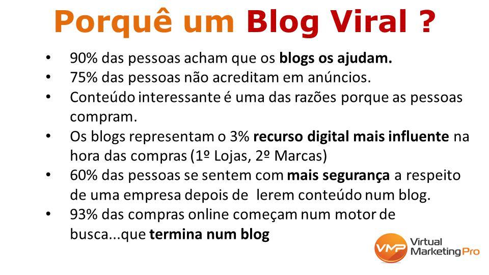 Porquê um Blog Viral ? 90% das pessoas acham que os blogs os ajudam. 75% das pessoas não acreditam em anúncios. Conteúdo interessante é uma das razões