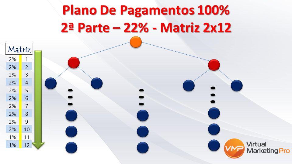 Plano De Pagamentos 100% 2ª Parte – 22% - Matriz 2x12 Matriz 2% 1 2 3 4 5 6 7 8 9 10 1% 11 1% 12