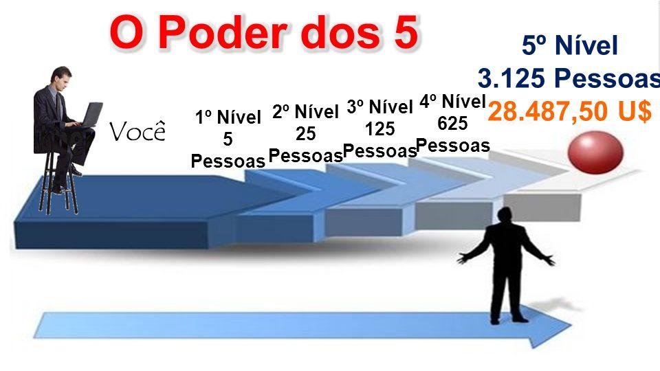 Você 1º Nível 5 Pessoas 2º Nível 25 Pessoas 3º Nível 125 Pessoas 5º Nível 3.125 Pessoas 28.487,50 U$ 4º Nível 625 Pessoas