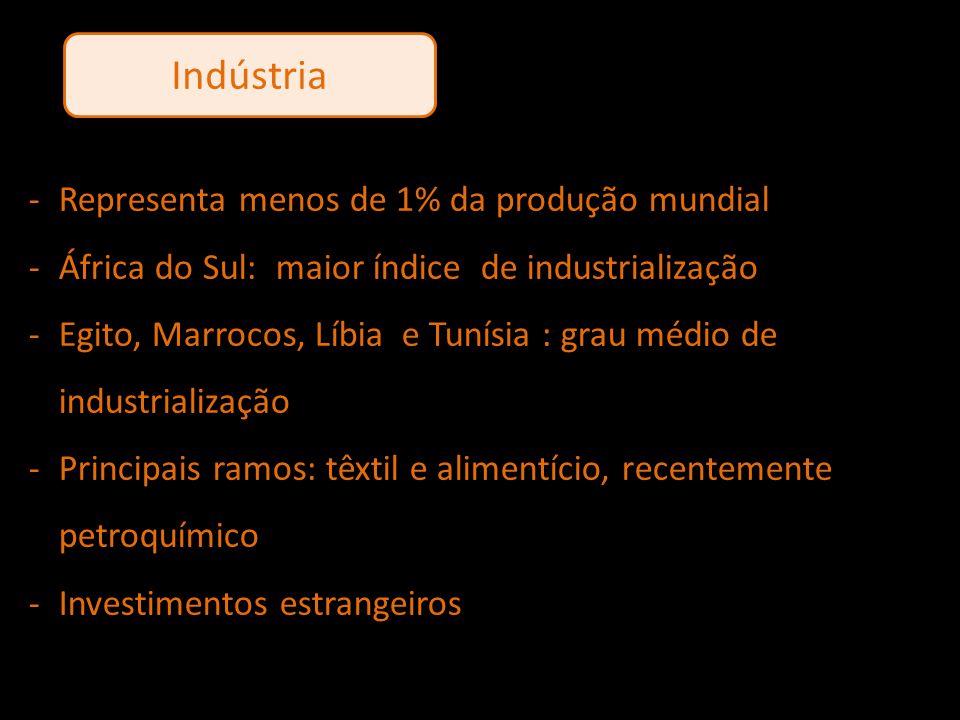 Indústria -Representa menos de 1% da produção mundial -África do Sul: maior índice de industrialização -Egito, Marrocos, Líbia e Tunísia : grau médio