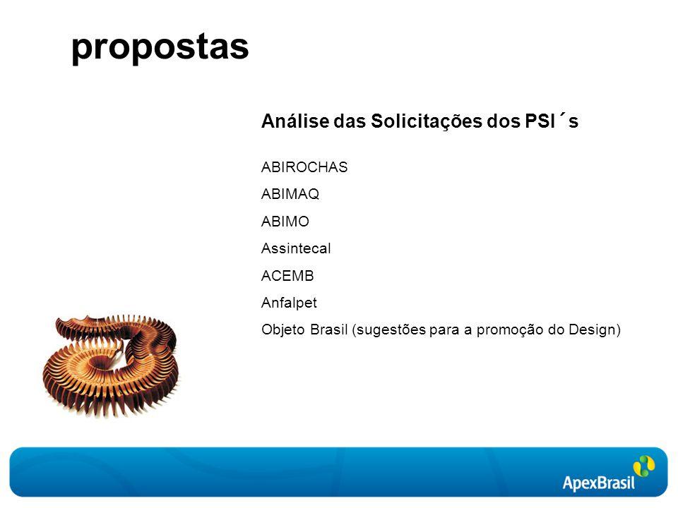propostas Análise das Solicitações dos PSI´s ABIROCHAS ABIMAQ ABIMO Assintecal ACEMB Anfalpet Objeto Brasil (sugestões para a promoção do Design)