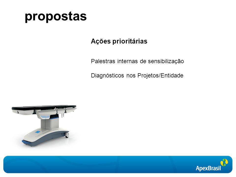 propostas Ações prioritárias Palestras internas de sensibilização Diagnósticos nos Projetos/Entidade