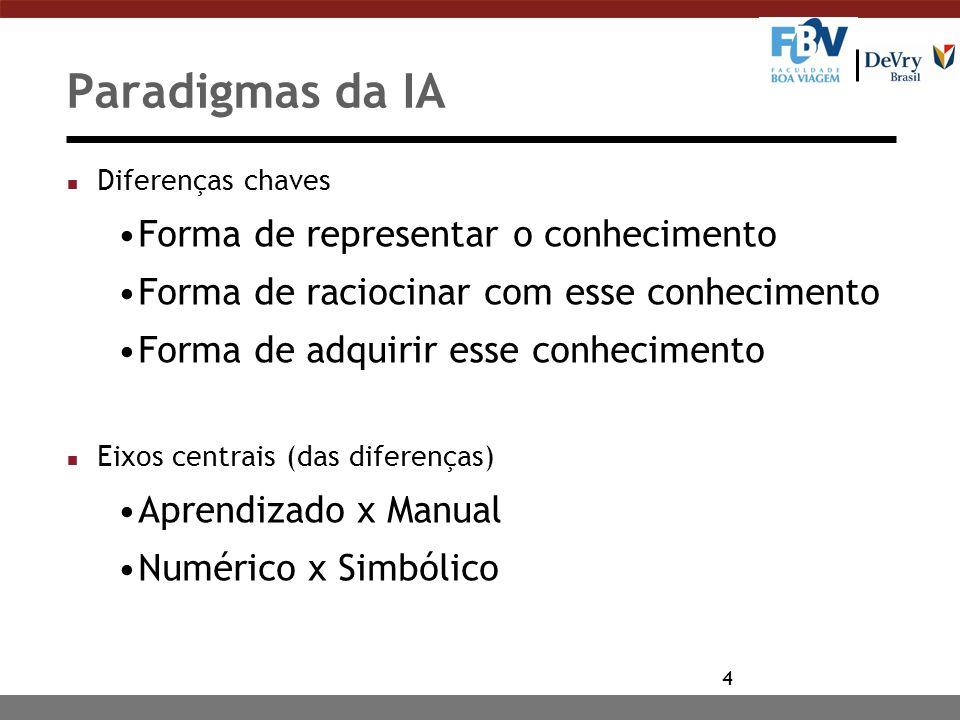 3 Paradigmas da IA n Simbólico: metáfora lingüística/lógica Sistemas de produção n Conexionista: metáfora cérebro Redes neurais n Evolucionista: metáf