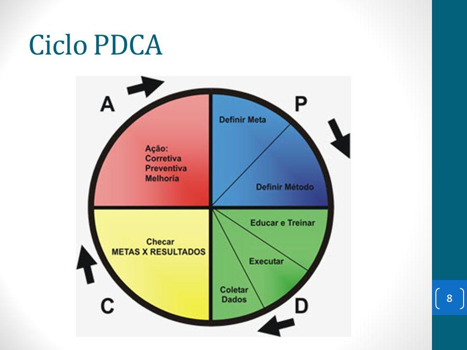 Ciclo PDCA 8