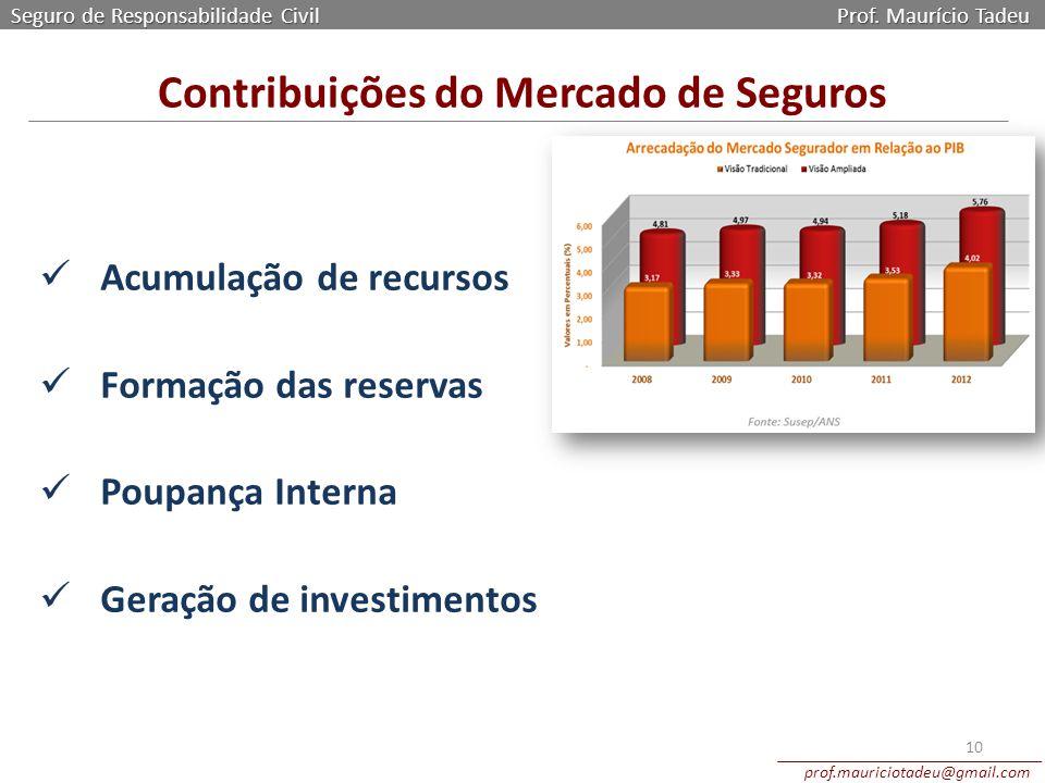 Seguro de Responsabilidade Civil Prof. Maurício Tadeu prof.mauriciotadeu@gmail.com 10 Acumulação de recursos Formação das reservas Poupança Interna Ge