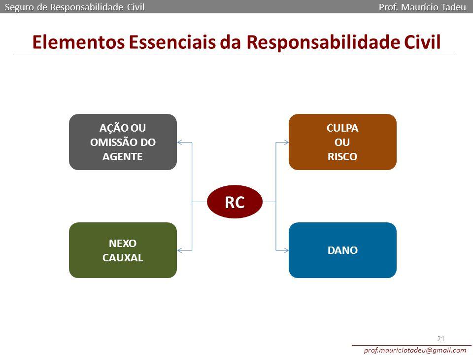 Seguro de Responsabilidade Civil Prof. Maurício Tadeu prof.mauriciotadeu@gmail.com 21 Elementos Essenciais da Responsabilidade Civil AÇÃO OU OMISSÃO D
