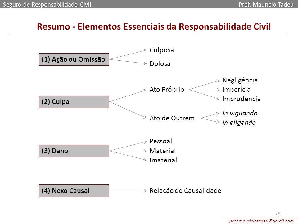 Seguro de Responsabilidade Civil Prof. Maurício Tadeu prof.mauriciotadeu@gmail.com 28 Resumo - Elementos Essenciais da Responsabilidade Civil (1) Ação