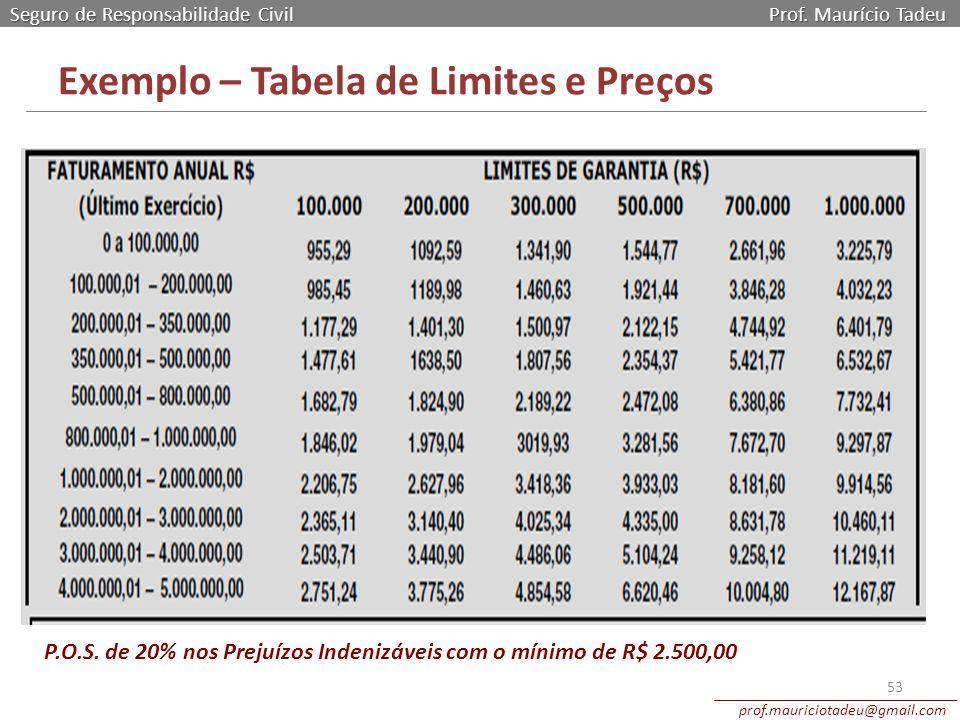 Seguro de Responsabilidade Civil Prof. Maurício Tadeu prof.mauriciotadeu@gmail.com 53 Exemplo – Tabela de Limites e Preços P.O.S. de 20% nos Prejuízos