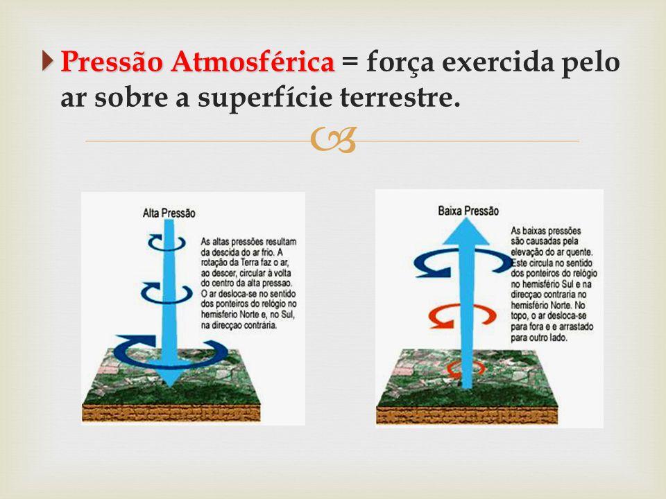   Pressão Atmosférica  Pressão Atmosférica = força exercida pelo ar sobre a superfície terrestre.