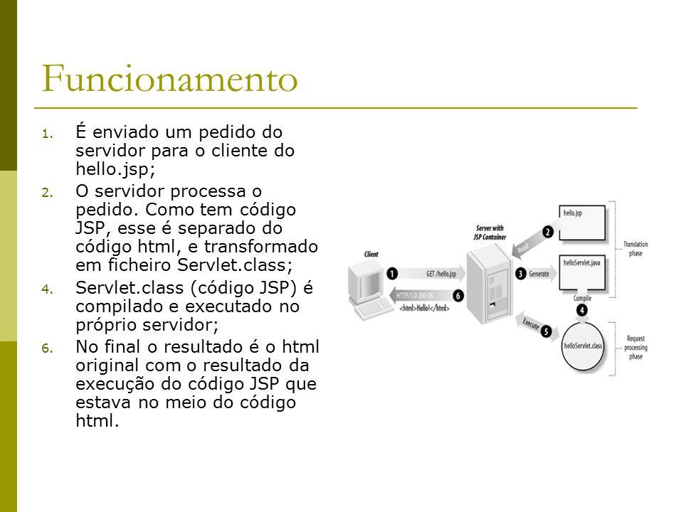 Funcionamento 1. É enviado um pedido do servidor para o cliente do hello.jsp; 2. O servidor processa o pedido. Como tem código JSP, esse é separado do
