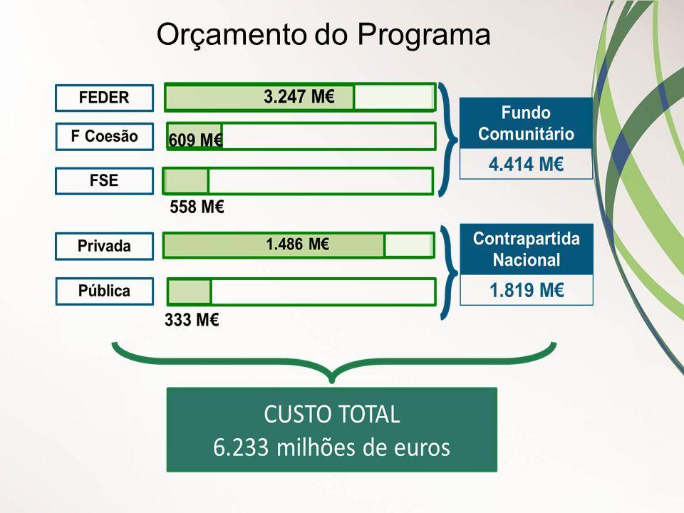 Orçamento do Programa