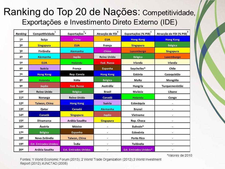 Ranking do Top 20 de Nações: Competitividade, Exportações e Investimento Direto Externo (IDE) *Valores de 2010 Fontes: 1 World Economic Forum (2013);