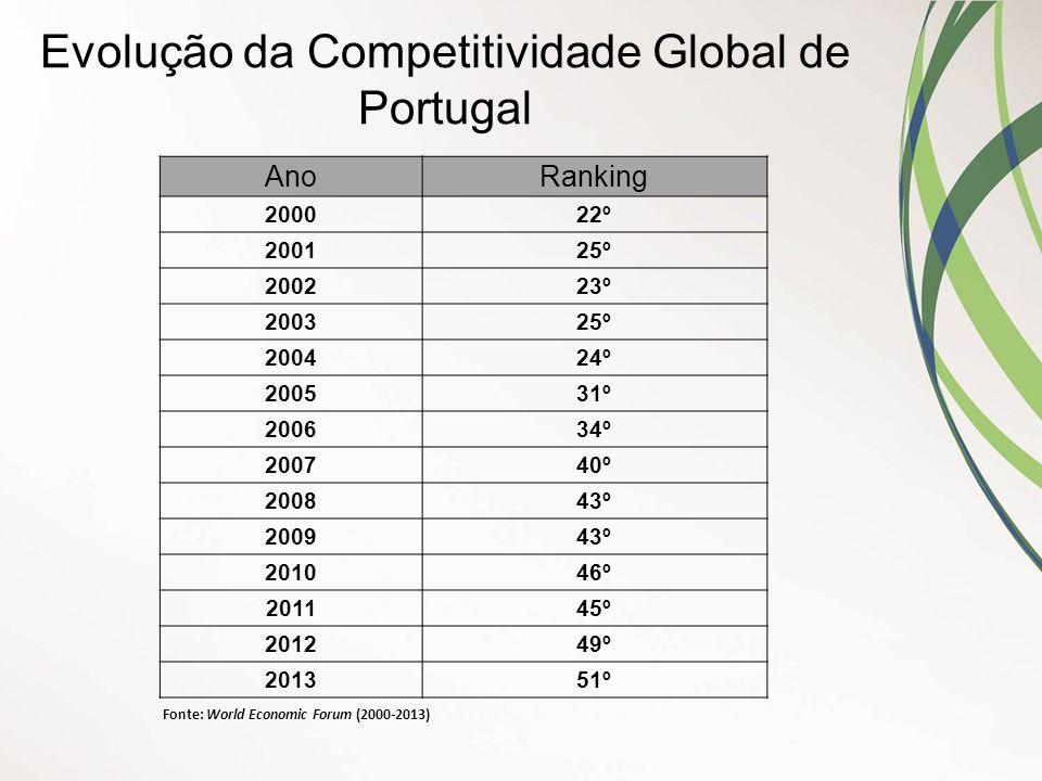 Evolução da Competitividade Global de Portugal AnoRanking 200022º 200125º 200223º 200325º 200424º 200531º 200634º 200740º 200843º 200943º 201046º 2011