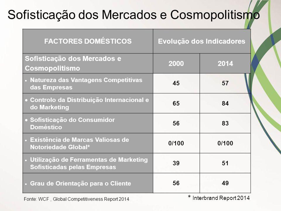 FACTORES DOMÉSTICOSEvolução dos Indicadores Sofisticação dos Mercados e Cosmopolitismo 20002014  Natureza das Vantagens Competitivas das Empresas 455
