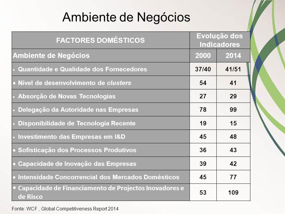 Fonte: WCF, Global Competitiveness Report 2014 FACTORES DOMÉSTICOS Evolução dos Indicadores Ambiente de Negócios20002014  Quantidade e Qualidade dos
