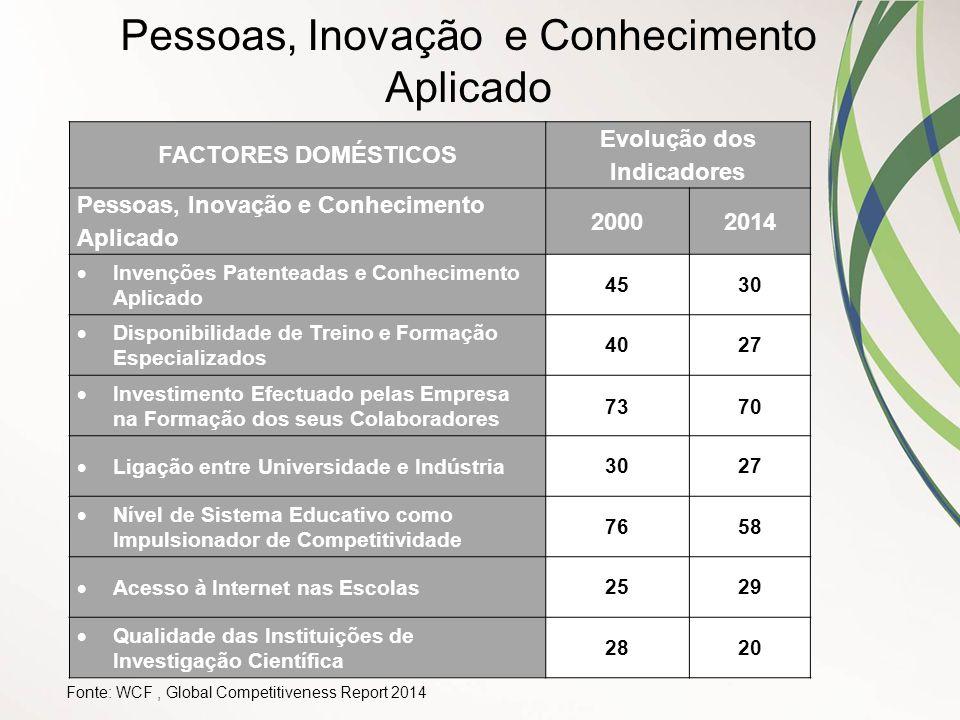 Fonte: WCF, Global Competitiveness Report 2014 Pessoas, Inovação e Conhecimento Aplicado FACTORES DOMÉSTICOS Evolução dos Indicadores Pessoas, Inovaçã