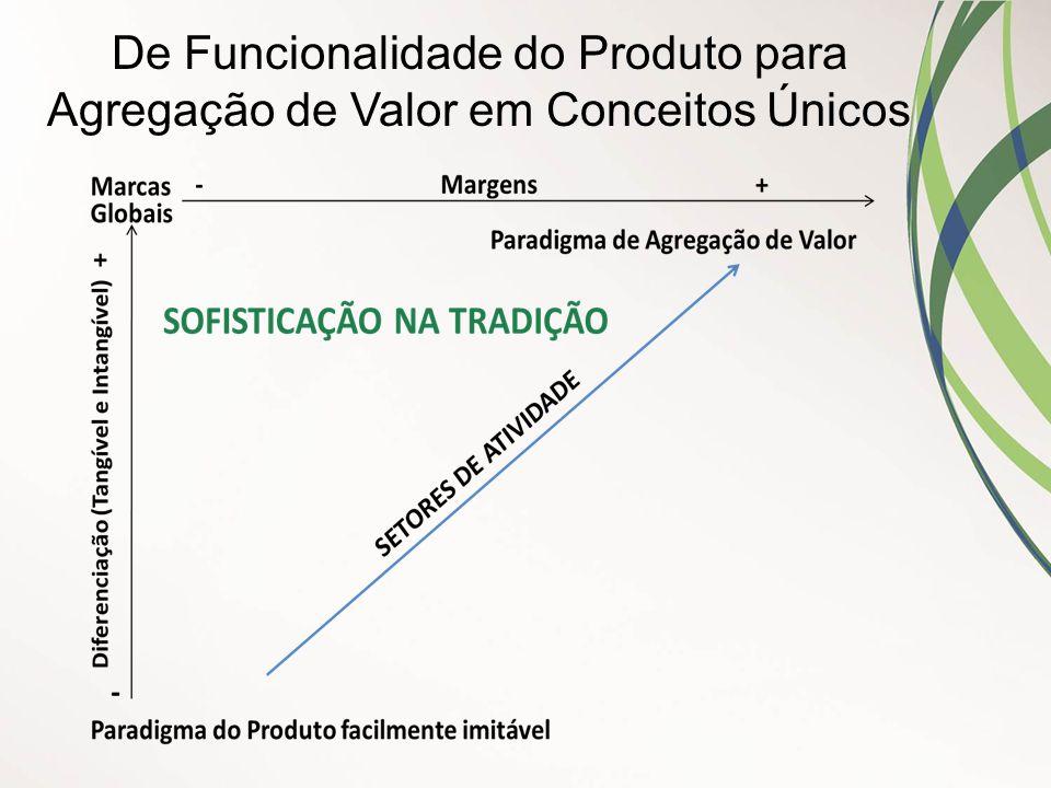 De Funcionalidade do Produto para Agregação de Valor em Conceitos Únicos