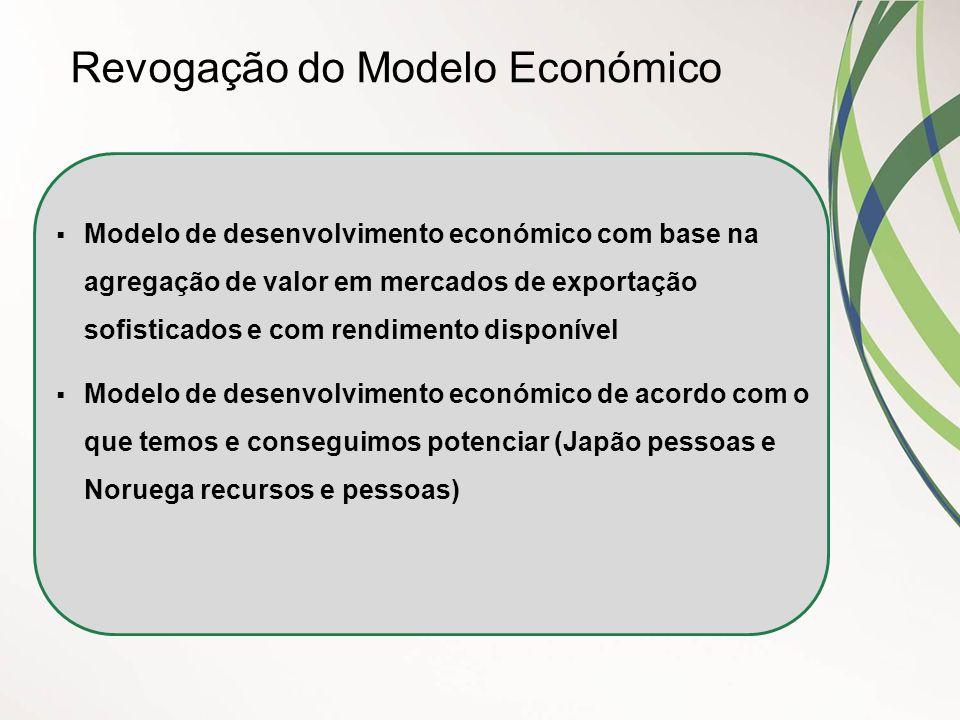  Modelo de desenvolvimento económico com base na agregação de valor em mercados de exportação sofisticados e com rendimento disponível  Modelo de de