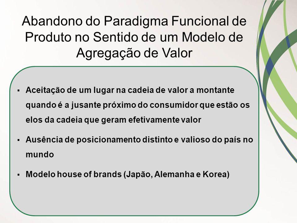 Abandono do Paradigma Funcional de Produto no Sentido de um Modelo de Agregação de Valor  Aceitação de um lugar na cadeia de valor a montante quando