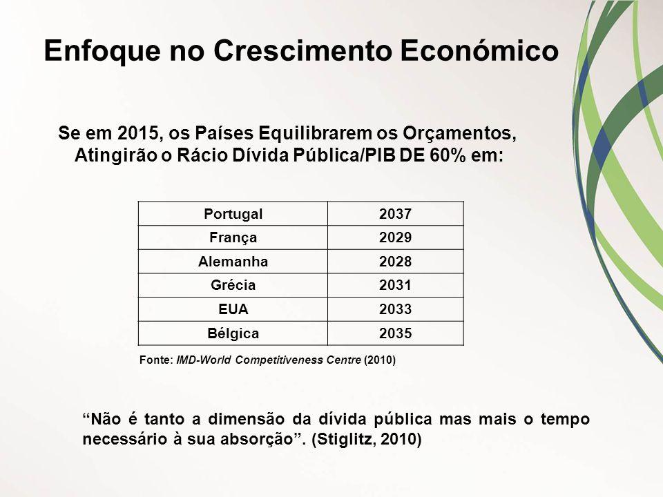 Enfoque no Crescimento Económico Se em 2015, os Países Equilibrarem os Orçamentos, Atingirão o Rácio Dívida Pública/PIB DE 60% em: Portugal2037 França