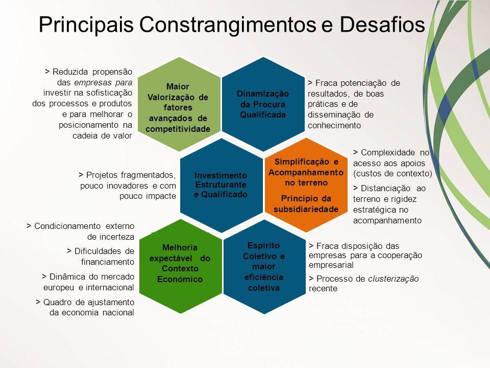 Principais Constrangimentos e Desafios Dinamização da Procura Qualificada Investimento Estruturante e Qualificado Espírito Coletivo e maior eficiência
