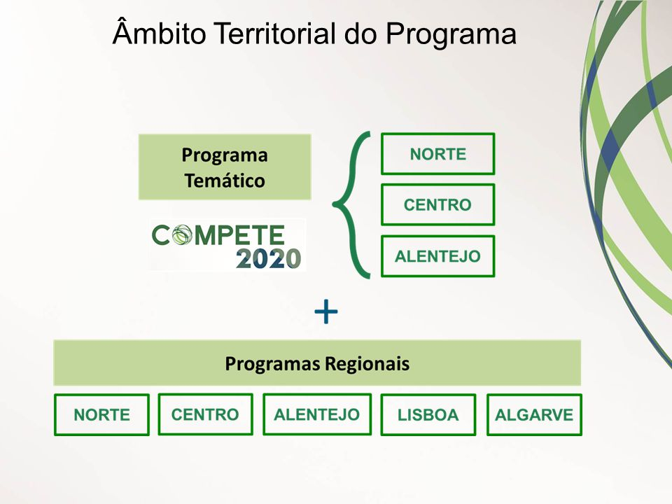 Âmbito Territorial do Programa