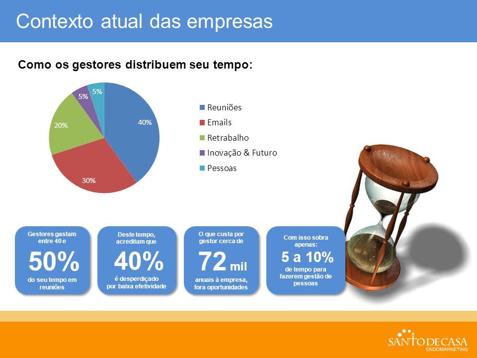 Contexto atual das empresas Como os gestores distribuem seu tempo: Gestores gastam entre 40 e 50% do seu tempo em reuniões Gestores gastam entre 40 e