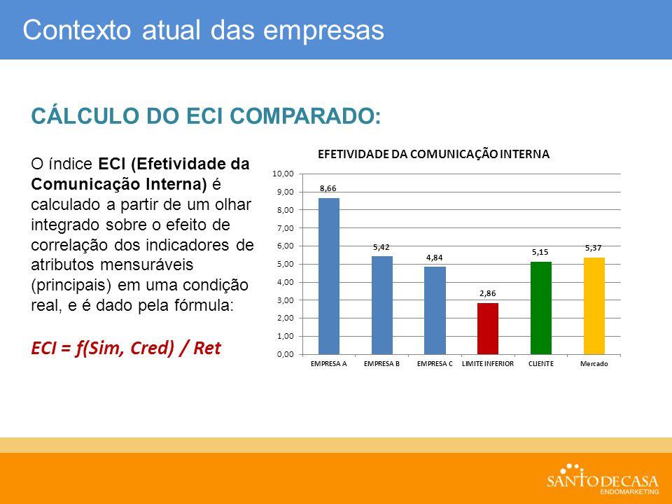 Contexto atual das empresas CÁLCULO DO ECI COMPARADO: O índice ECI (Efetividade da Comunicação Interna) é calculado a partir de um olhar integrado sob