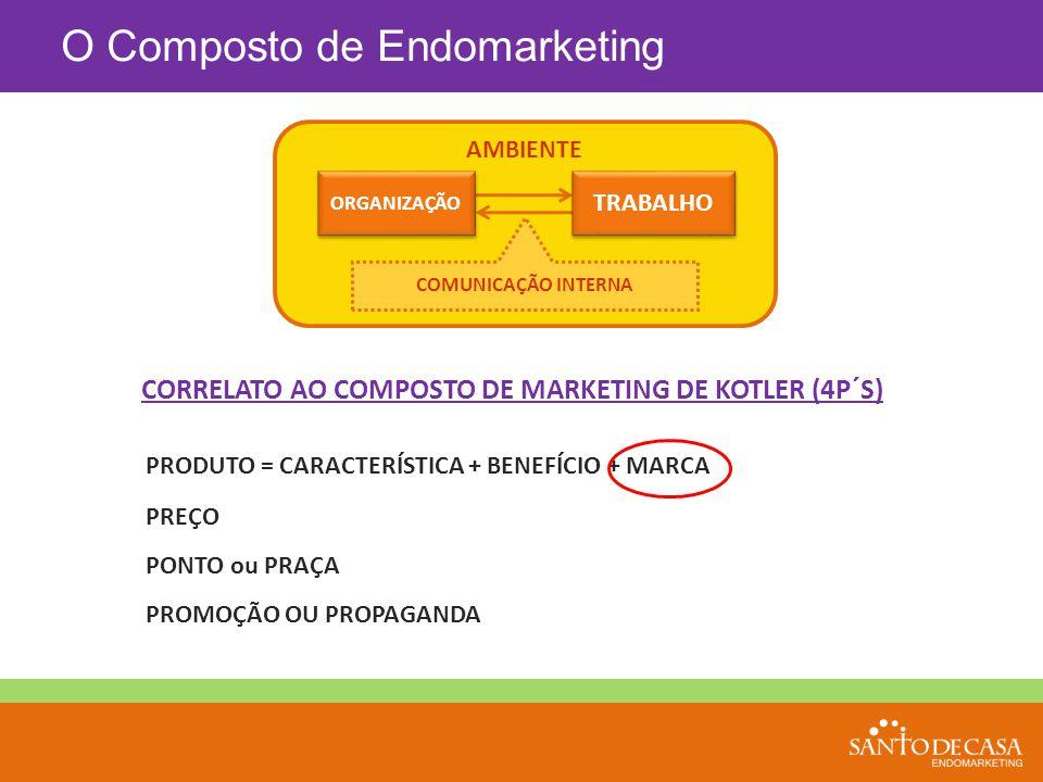 COMUNICAÇÃO INTERNA AMBIENTE TRABALHO ORGANIZAÇÃO CORRELATO AO COMPOSTO DE MARKETING DE KOTLER (4P´S) PRODUTO = CARACTERÍSTICA + BENEFÍCIO + MARCA PRE
