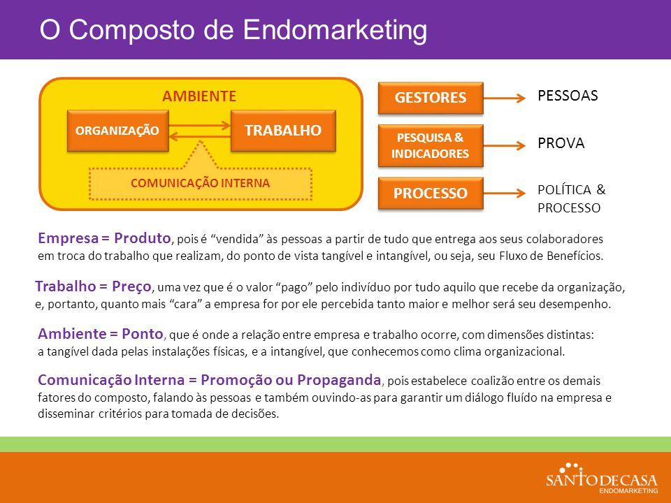 """O Composto de Endomarketing COMUNICAÇÃO INTERNA AMBIENTE TRABALHO ORGANIZAÇÃO Empresa = Produto, pois é """"vendida"""" às pessoas a partir de tudo que entr"""