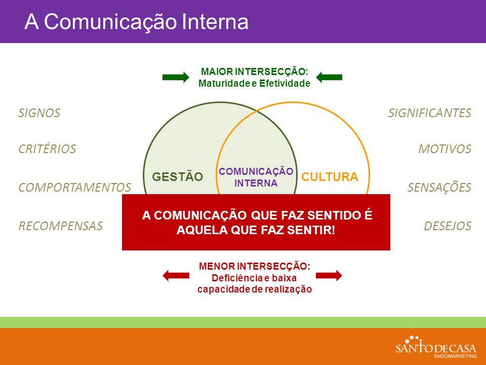 A Comunicação Interna GESTÃOCULTURA COMUNICAÇÃO INTERNA MENOR INTERSECÇÃO: Deficiência e baixa capacidade de realização MAIOR INTERSECÇÃO: Maturidade